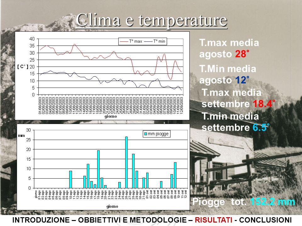 Clima e temperature INTRODUZIONE – OBBIETTIVI E METODOLOGIE – RISULTATI - CONCLUSIONI T.max media agosto 28° T.Min media agosto 12° Piogge tot. 152.2