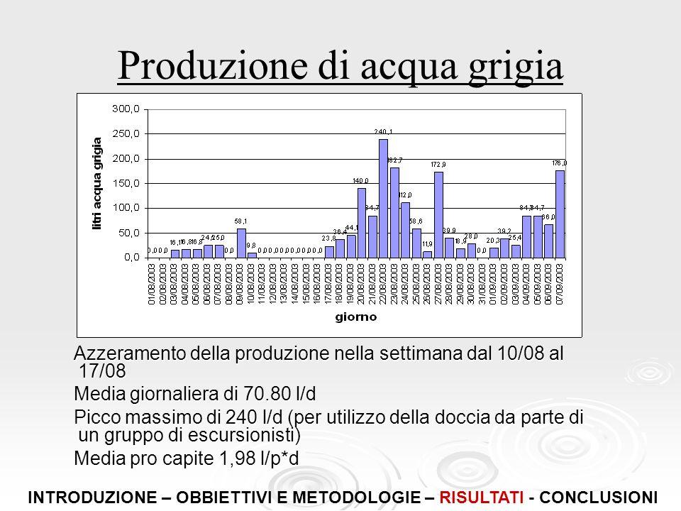 Produzione di acqua grigia Azzeramento della produzione nella settimana dal 10/08 al 17/08 Azzeramento della produzione nella settimana dal 10/08 al 1