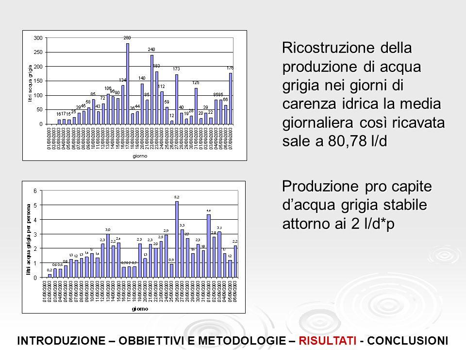 Ricostruzione della produzione di acqua grigia nei giorni di carenza idrica la media giornaliera così ricavata sale a 80,78 l/d Ricostruzione della pr