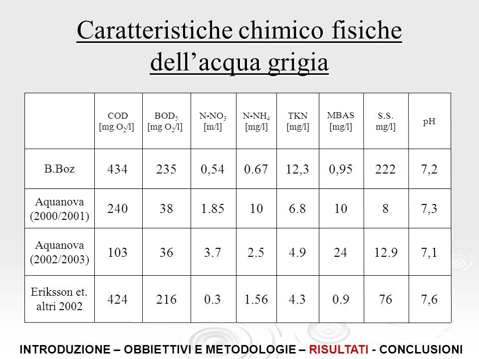 Caratteristiche chimico fisiche dellacqua grigia 7,6760.94.31.560.3216424 Eriksson et. altri 2002 7,112.9244.92.53.736103 Aquanova (2002/2003) 7,38106