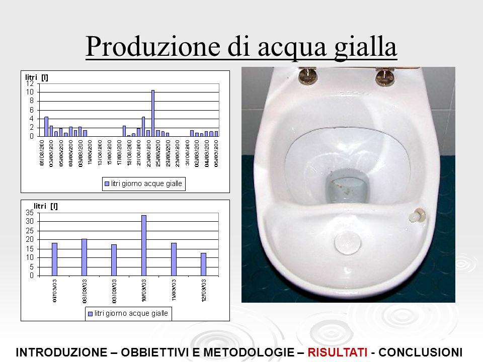 Produzione di acqua gialla 1,78 litri giorno nel primo periodo 1,78 litri giorno nel primo periodo 20 litri giorno durante il corso con in media 1 l/p
