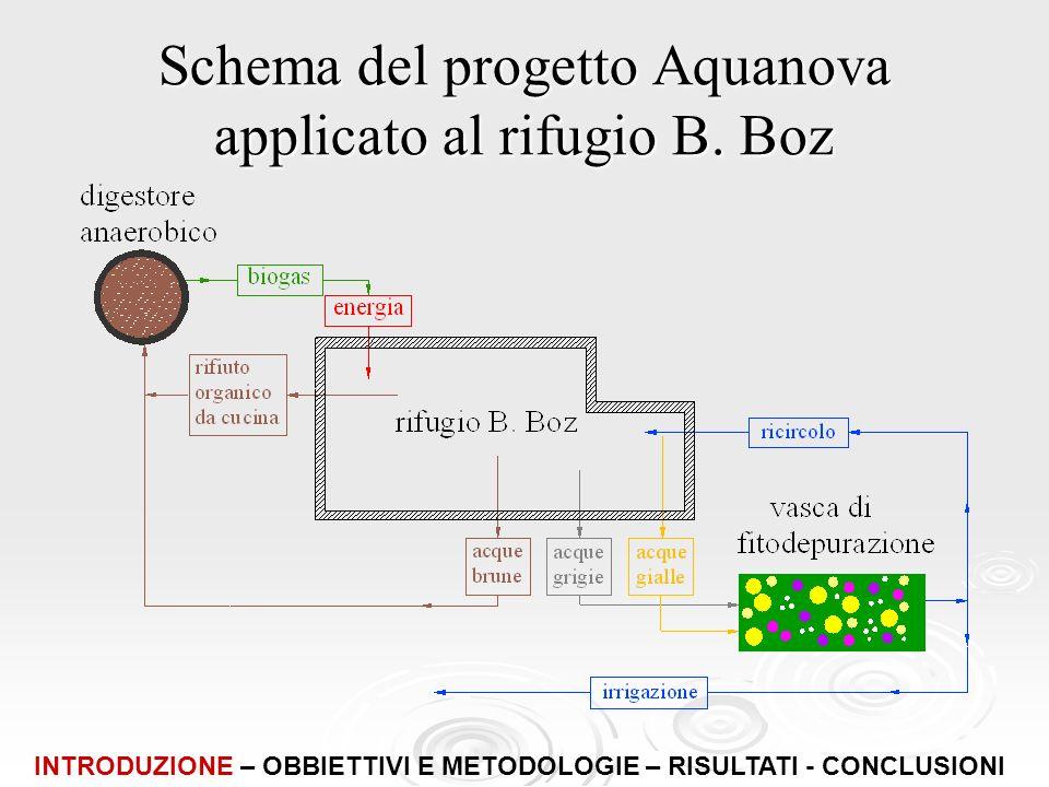 Schema del progetto Aquanova applicato al rifugio B. Boz INTRODUZIONE – OBBIETTIVI E METODOLOGIE – RISULTATI - CONCLUSIONI