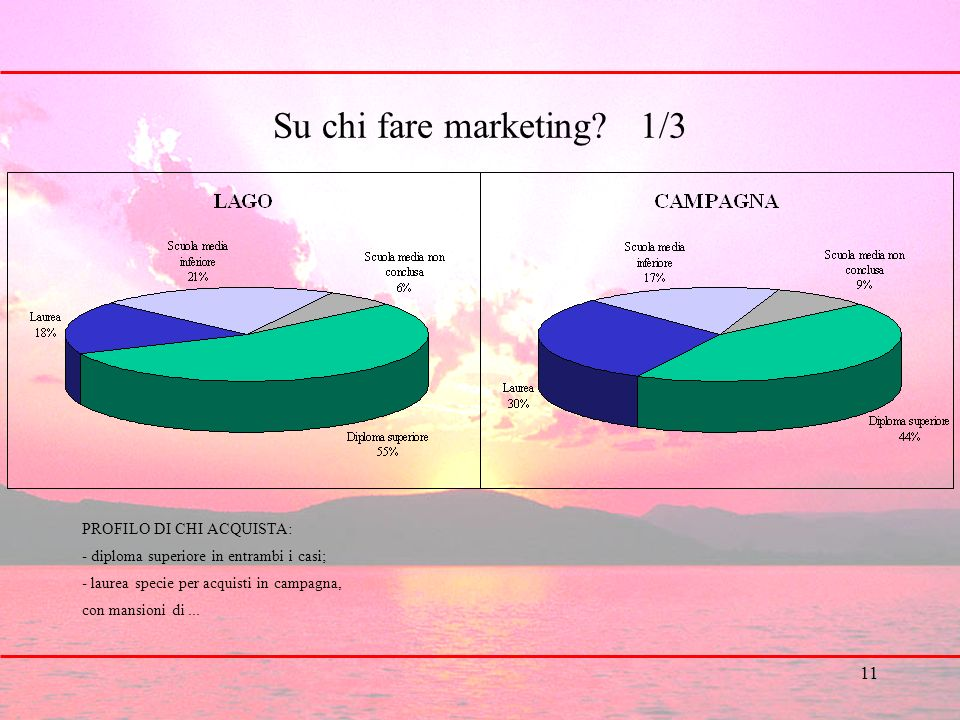 11 Su chi fare marketing.