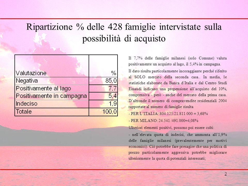 2 Ripartizione % delle 428 famiglie intervistate sulla possibilità di acquisto Il 7,7% delle famiglie milanesi (solo Comune) valuta positivamente un acquisto al lago, il 5,4% in campagna.