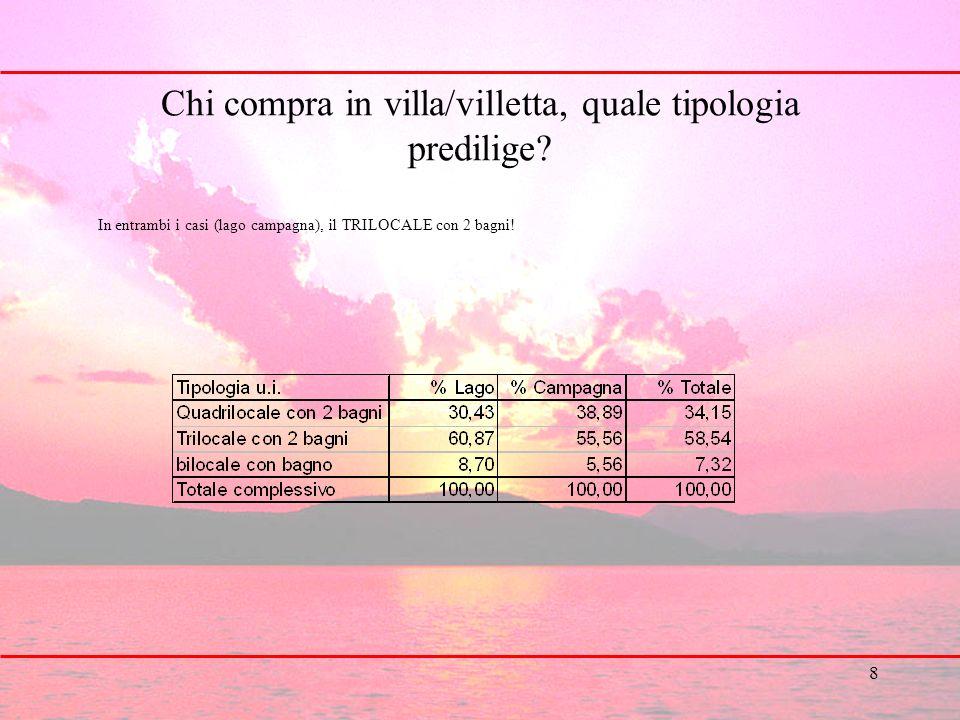 8 Chi compra in villa/villetta, quale tipologia predilige? In entrambi i casi (lago campagna), il TRILOCALE con 2 bagni!