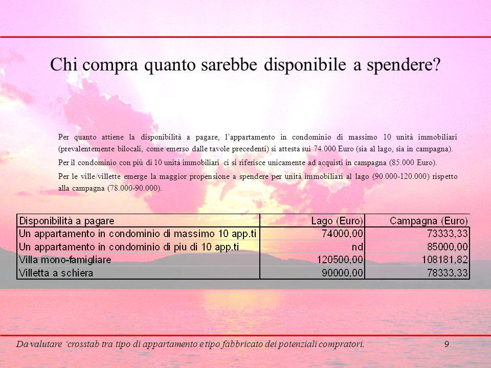 9 Chi compra quanto sarebbe disponibile a spendere? Per quanto attiene la disponibilità a pagare, lappartamento in condominio di massimo 10 unità immo