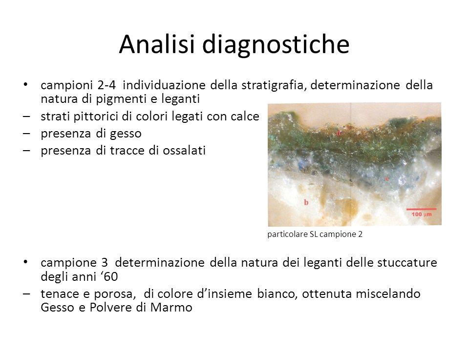 Analisi diagnostiche campioni 2-4 individuazione della stratigrafia, determinazione della natura di pigmenti e leganti –strati pittorici di colori leg