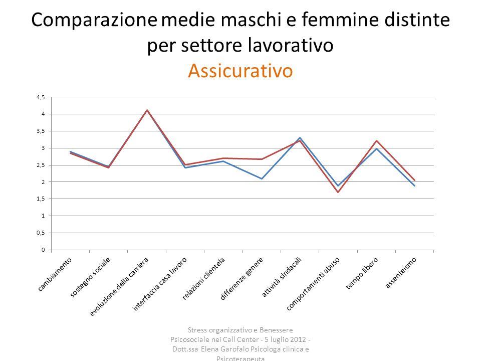 Comparazione medie maschi e femmine distinte per settore lavorativo Assicurativo Stress organizzativo e Benessere Psicosociale nei Call Center - 5 lug