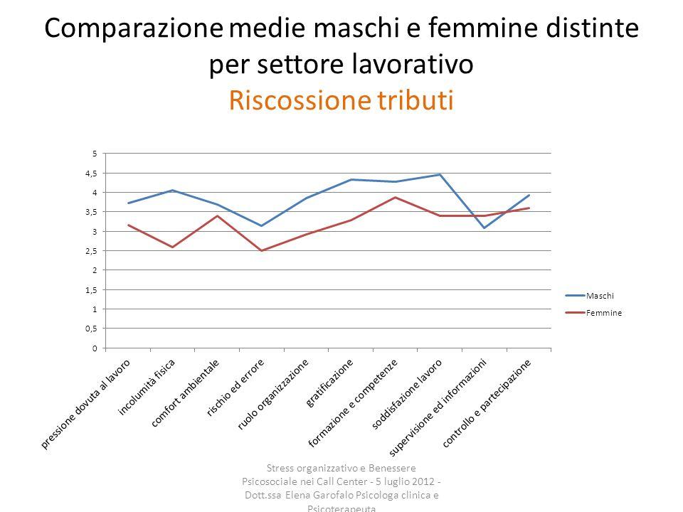 Comparazione medie maschi e femmine distinte per settore lavorativo Riscossione tributi Stress organizzativo e Benessere Psicosociale nei Call Center