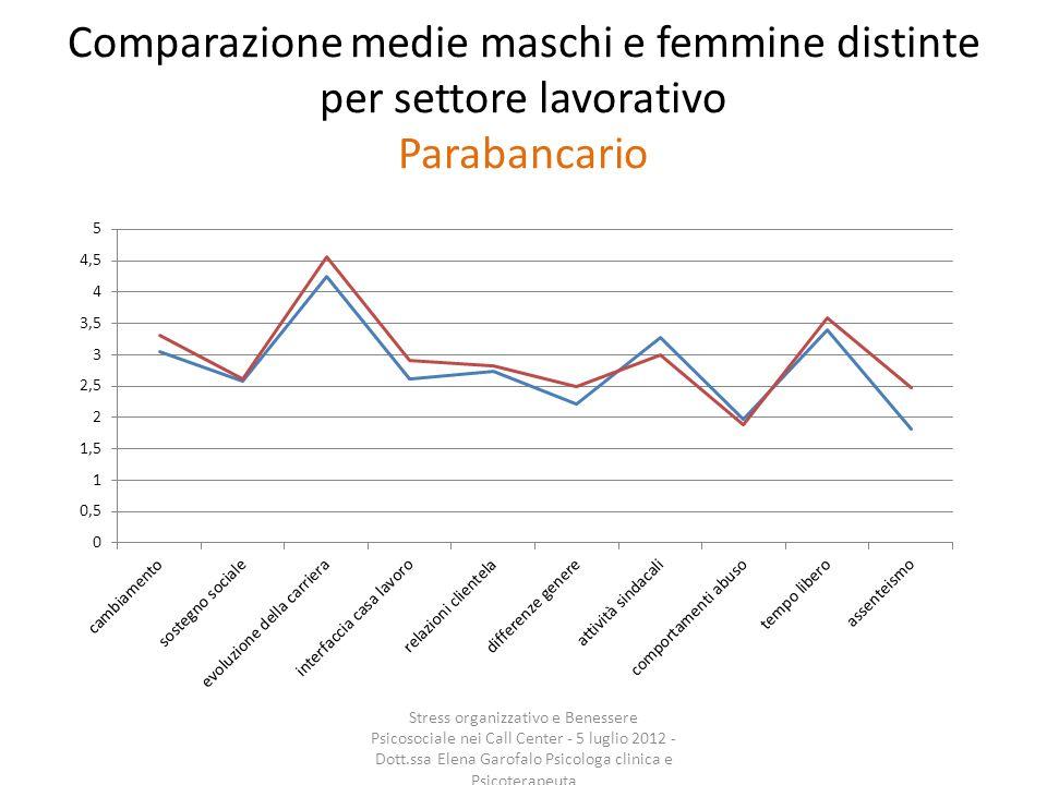 Comparazione medie maschi e femmine distinte per settore lavorativo Parabancario Stress organizzativo e Benessere Psicosociale nei Call Center - 5 lug