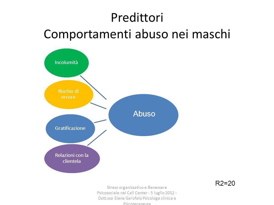 Predittori Comportamenti abuso nei maschi Incolumità Rischio di errore Gratificazione Relazioni con la clientela R2=20 Abuso Stress organizzativo e Be