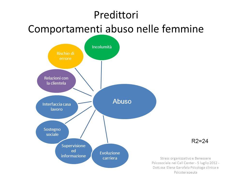 Predittori Comportamenti abuso nelle femmine Incolumità Rischio di errore Relazioni con la clientela Interfaccia casa lavoro Sostegno sociale Supervis
