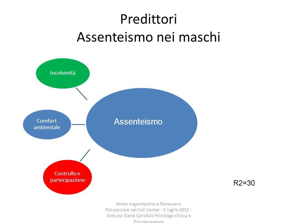 Predittori Assenteismo nei maschi Incolumità Comfort ambientale Controllo e partecipazione R2=30 Assenteismo Stress organizzativo e Benessere Psicosoc