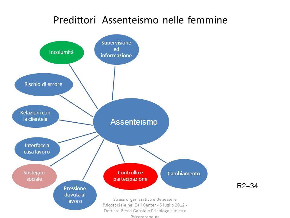 Predittori Assenteismo nelle femmine Incolumità Rischio di errore Relazioni con la clientela Interfaccia casa lavoro Sostegno sociale Supervisione ed