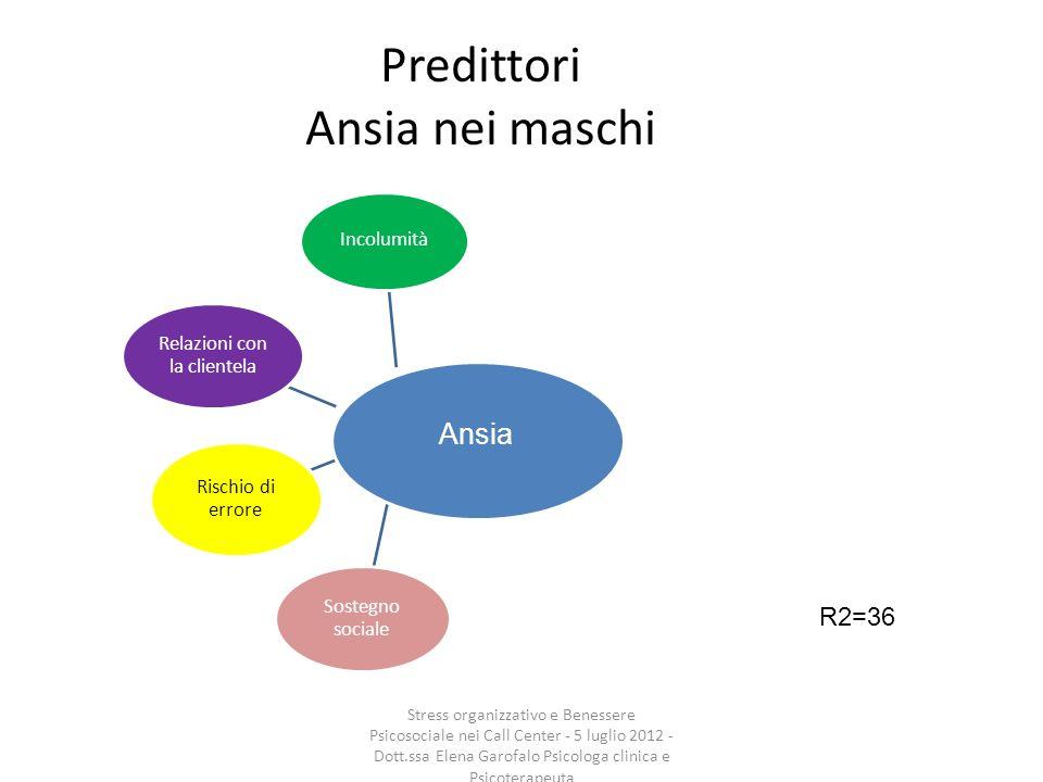 Predittori Ansia nei maschi Incolumità Relazioni con la clientela Rischio di errore Sostegno sociale R2=36 Ansia Stress organizzativo e Benessere Psic