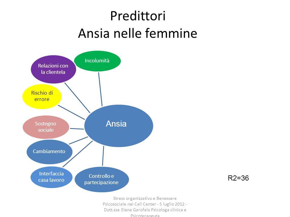 Predittori Ansia nelle femmine Incolumità Relazioni con la clientela Interfaccia casa lavoro Sostegno sociale Cambiamento Rischio di errore Controllo