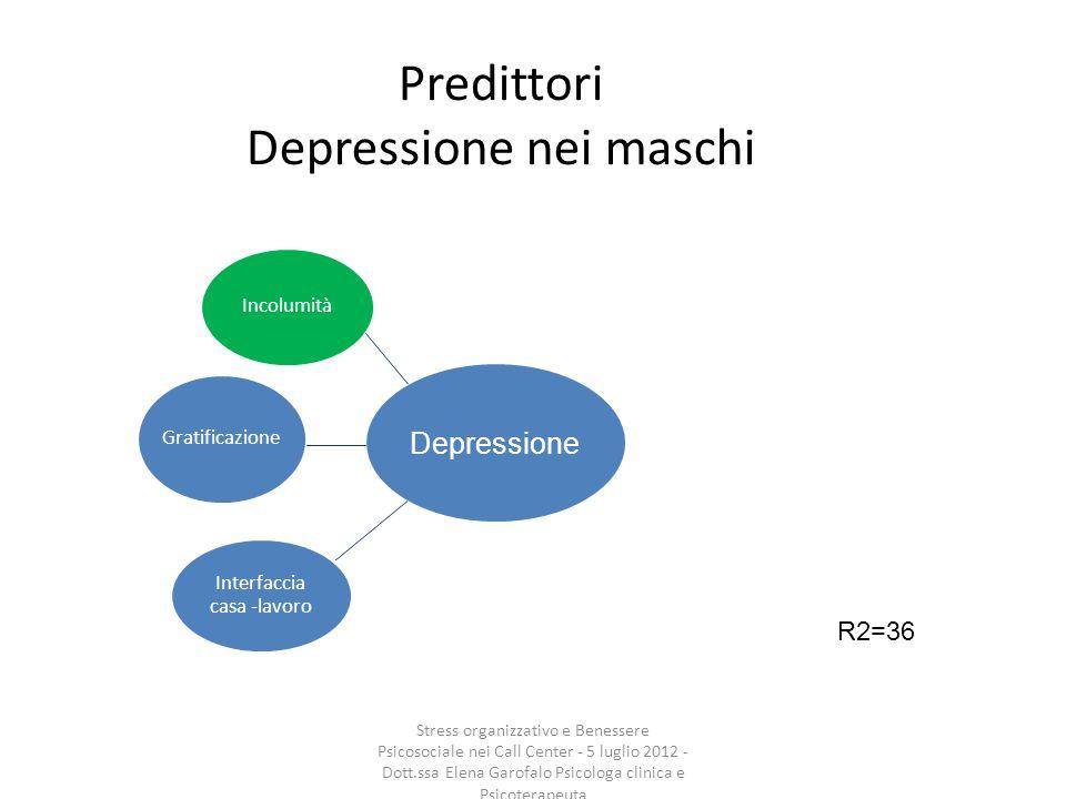 Predittori Depressione nei maschi Incolumità Gratificazione Interfaccia casa -lavoro R2=36 Depressione Stress organizzativo e Benessere Psicosociale n