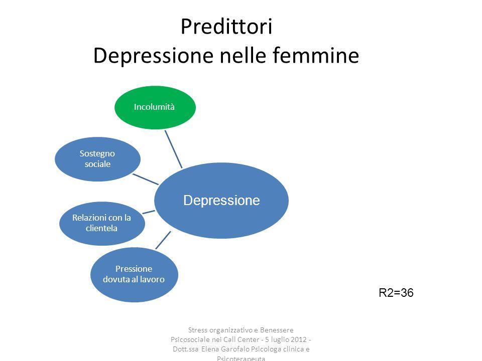 Predittori Depressione nelle femmine Incolumità Sostegno sociale Relazioni con la clientela Pressione dovuta al lavoro R2=36 Depressione Stress organi