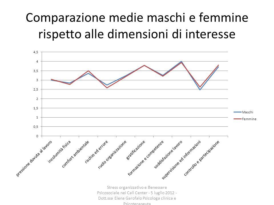Comparazione medie maschi e femmine rispetto alle dimensioni di interesse Stress organizzativo e Benessere Psicosociale nei Call Center - 5 luglio 201