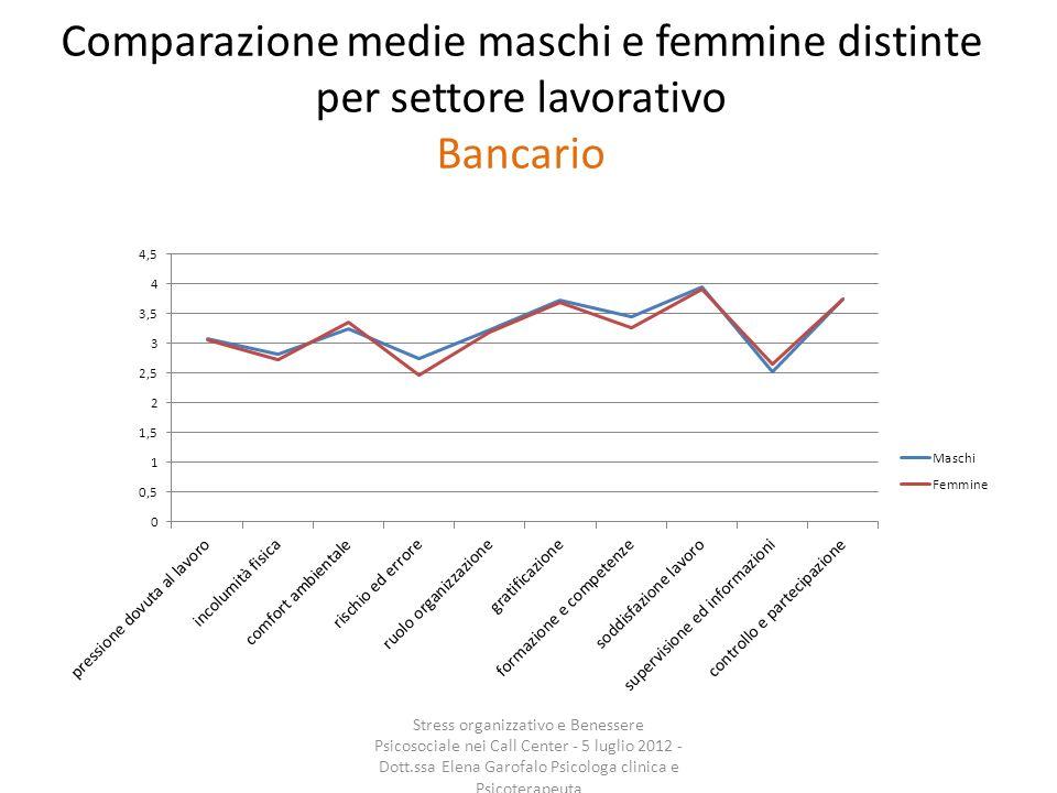 Comparazione medie maschi e femmine distinte per settore lavorativo Bancario Stress organizzativo e Benessere Psicosociale nei Call Center - 5 luglio