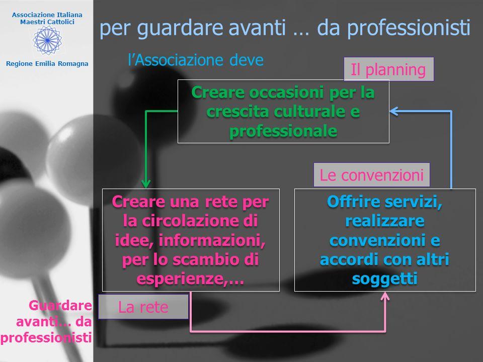 Associazione Italiana Maestri Cattolici Regione Emilia Romagna per guardare avanti … da professionisti Creare occasioni per la crescita culturale e pr