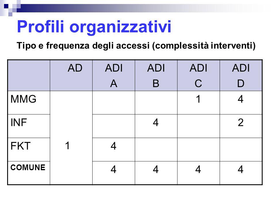 Profili organizzativi Tipo e frequenza degli accessi (complessità interventi) ADADI A ADI B ADI C ADI D MMG 1 14 INF42 FKT4 COMUNE 4444