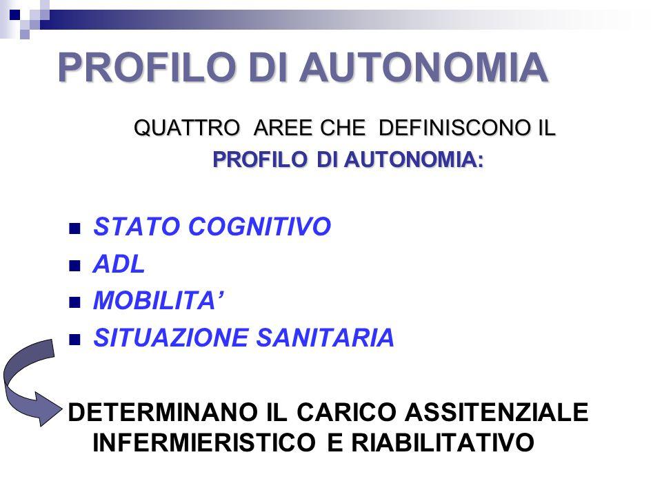 PROFILO DI AUTONOMIA QUATTRO AREE CHE DEFINISCONO IL PROFILO DI AUTONOMIA: PROFILO DI AUTONOMIA: STATO COGNITIVO ADL MOBILITA SITUAZIONE SANITARIA DET