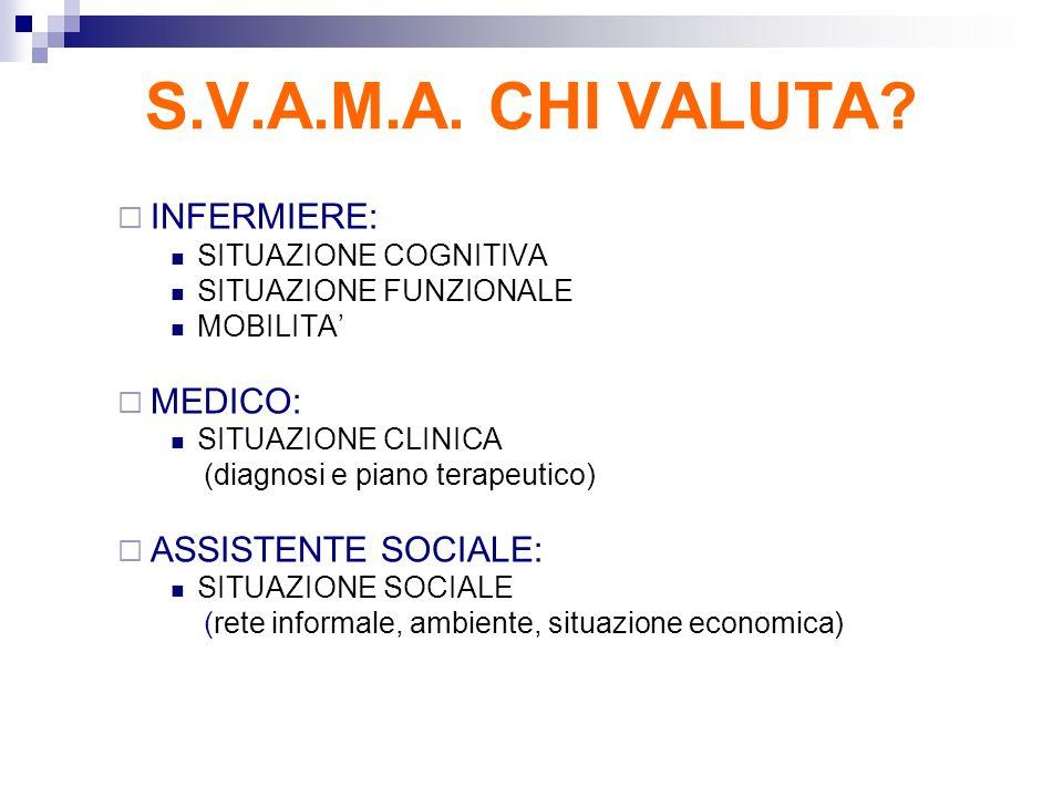 S.V.A.M.A. CHI VALUTA? INFERMIERE: SITUAZIONE COGNITIVA SITUAZIONE FUNZIONALE MOBILITA MEDICO: SITUAZIONE CLINICA (diagnosi e piano terapeutico) ASSIS