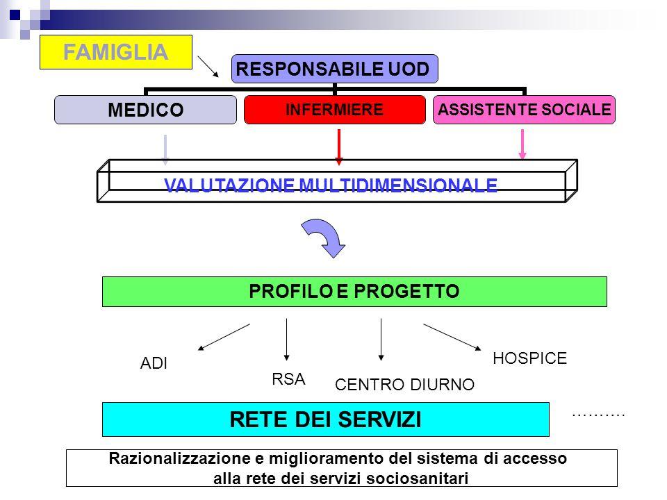 RESPONSABILE UOD MEDICOINFERMIERE ASSISTENTE SOCIALE VALUTAZIONE MULTIDIMENSIONALE PROFILO E PROGETTO FAMIGLIA RETE DEI SERVIZI ADI RSA CENTRO DIURNO