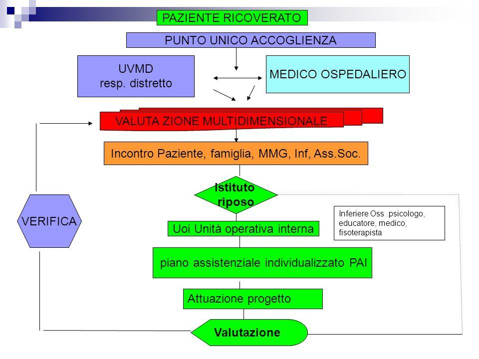 Istituto riposo PAZIENTE RICOVERATO UVMD resp. distretto MEDICO OSPEDALIERO VALUTA ZIONE MULTIDIMENSIONALE Incontro Paziente, famiglia, MMG, Inf, Ass.