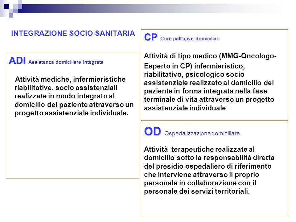 INTEGRAZIONE SOCIO SANITARIA ADI ADI Assistenza domiciliare integrata Attività mediche, infermieristiche riabilitative, socio assistenziali realizzate
