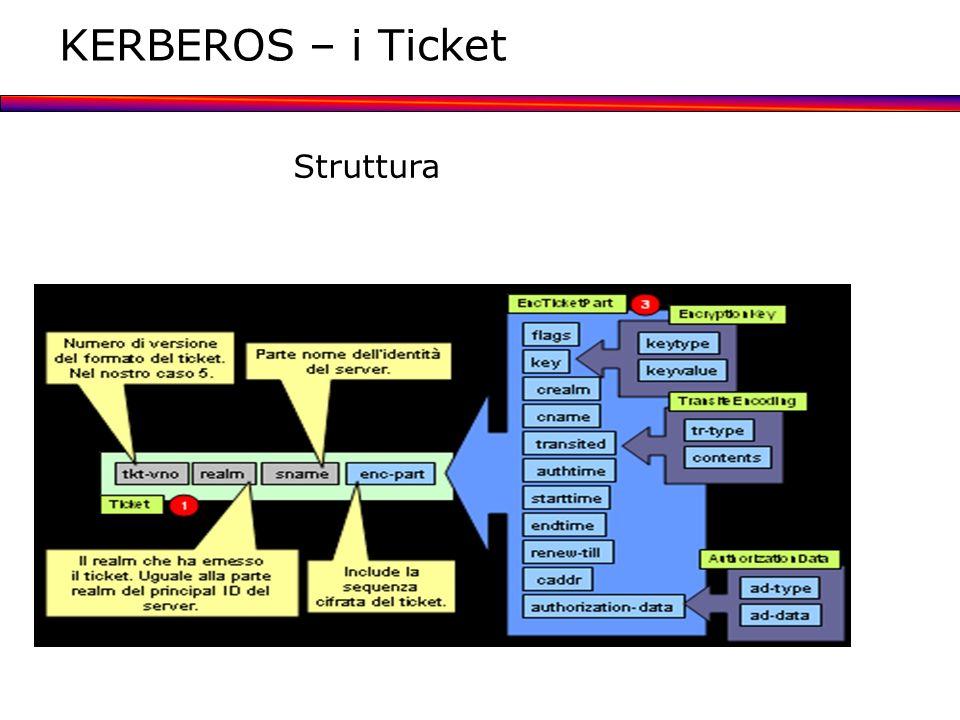 KERBEROS – i Ticket Struttura