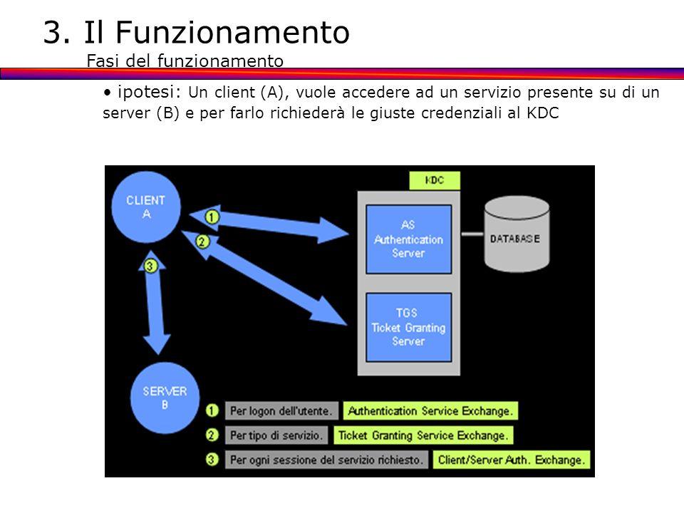 3. Il Funzionamento Fasi del funzionamento ipotesi: Un client (A), vuole accedere ad un servizio presente su di un server (B) e per farlo richiederà l