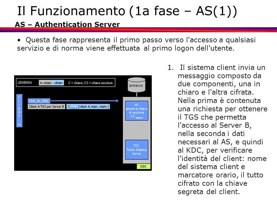 Il Funzionamento (1a fase – AS(1)) AS – Authentication Server Questa fase rappresenta il primo passo verso l'accesso a qualsiasi servizio e di norma v