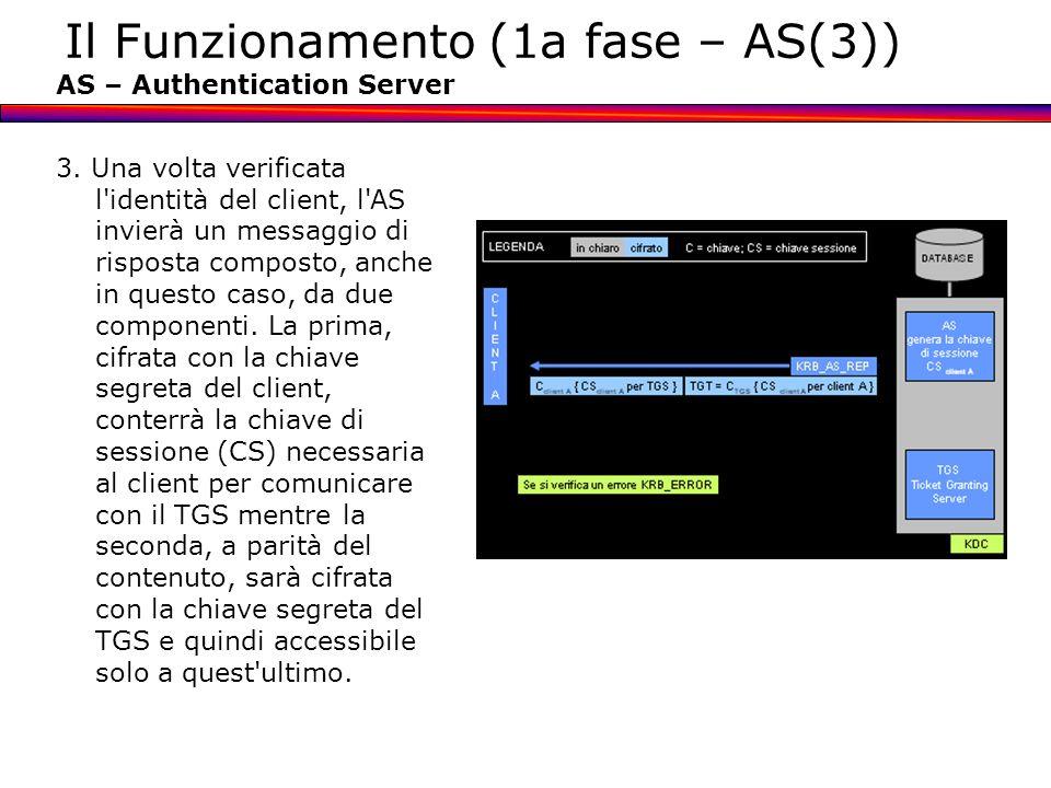 Il Funzionamento (1a fase – AS(3)) AS – Authentication Server 3. Una volta verificata l'identità del client, l'AS invierà un messaggio di risposta com