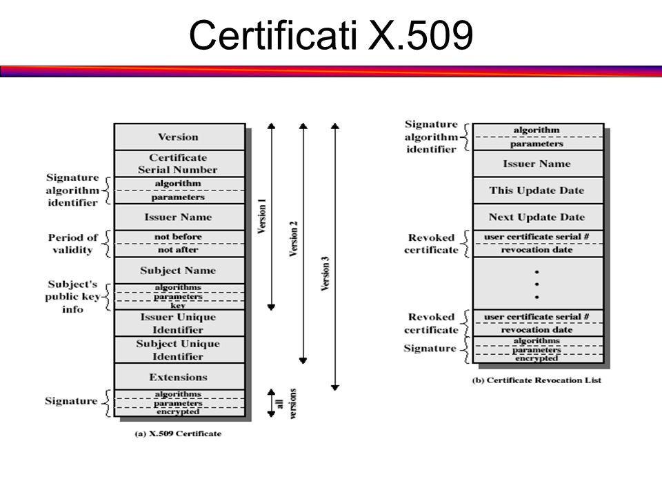 Certificati X.509