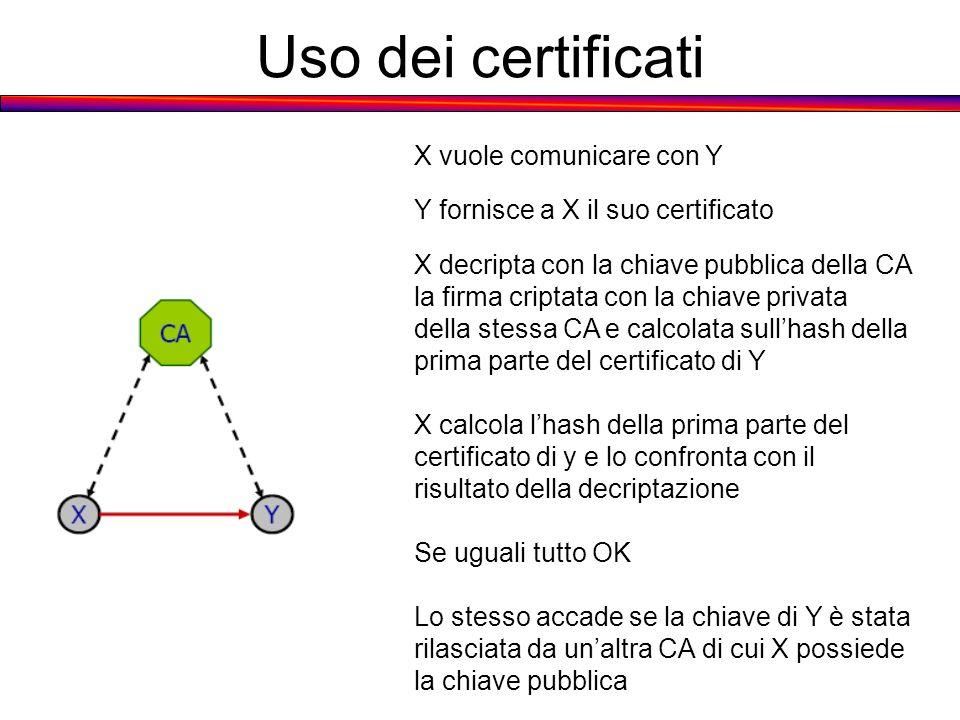 Uso dei certificati X vuole comunicare con Y Y fornisce a X il suo certificato X decripta con la chiave pubblica della CA la firma criptata con la chi