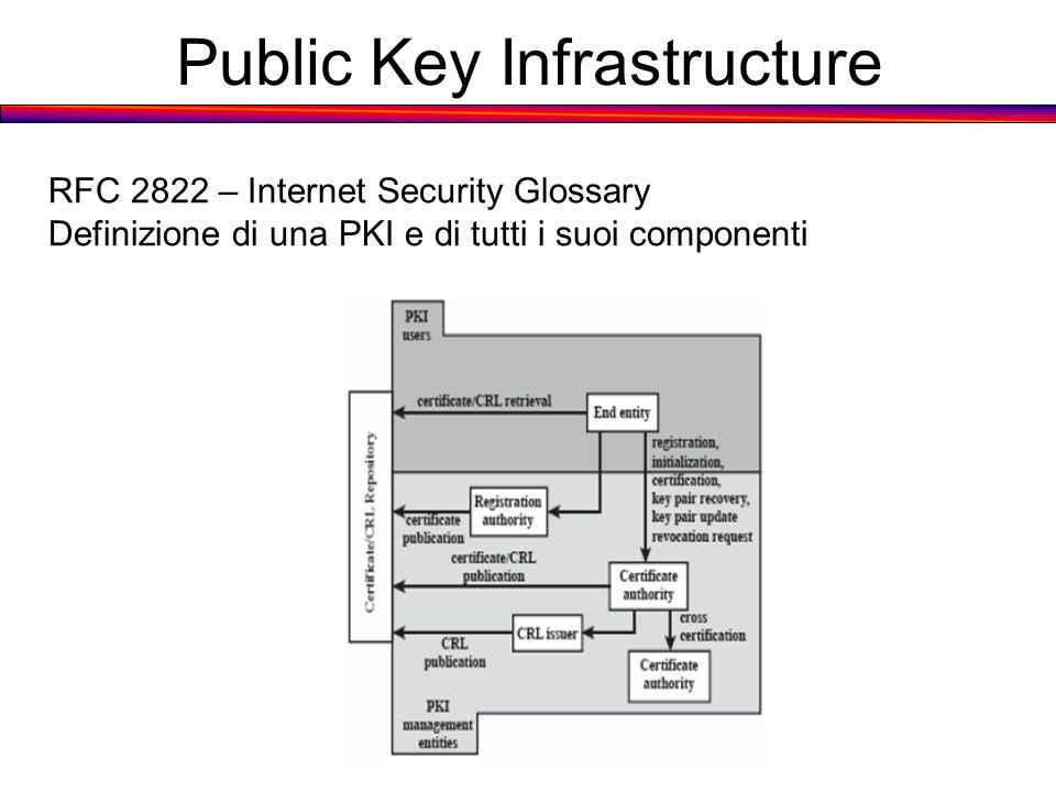 Public Key Infrastructure RFC 2822 – Internet Security Glossary Definizione di una PKI e di tutti i suoi componenti
