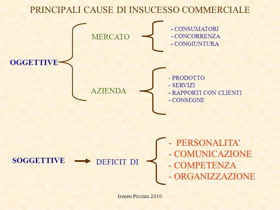Ireneo Picciau 2010 COMUNICARE SIGNIFICA APPRENDERE A PREVEDERE Gregory Bateson