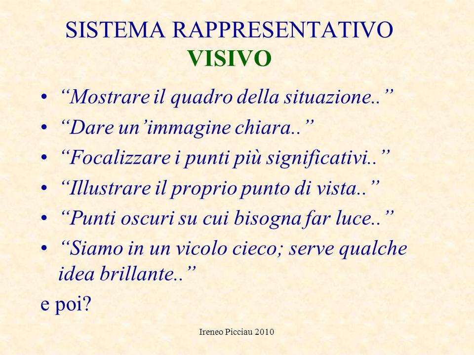 Ireneo Picciau 2010 PROGRAMMAZIONE NEUROLINGUISTICA 3 SISTEMI DI RAPPRESENTAZIONE VISIVO UDITIVO CINESTESICO (MISTO)
