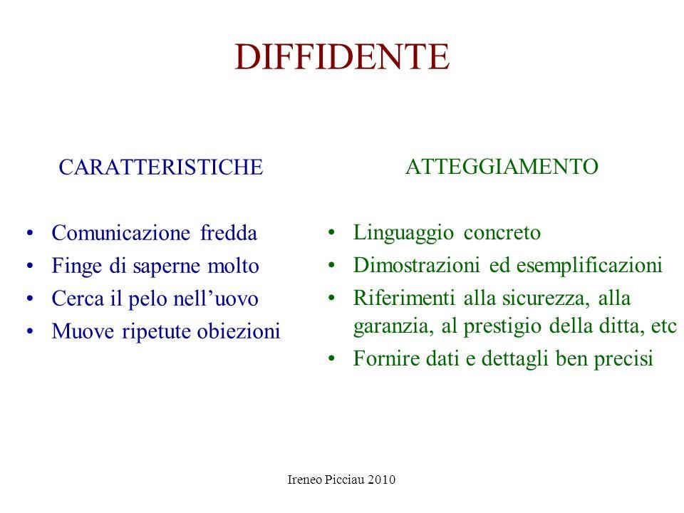 Ireneo Picciau 2010 CHIACCHIERONE CARATTERISTICHE Concentrato su di sé Dilata i tempi Divaga Talvolta esaspera ATTEGGIAMENTO Va ascoltato e valorizzat