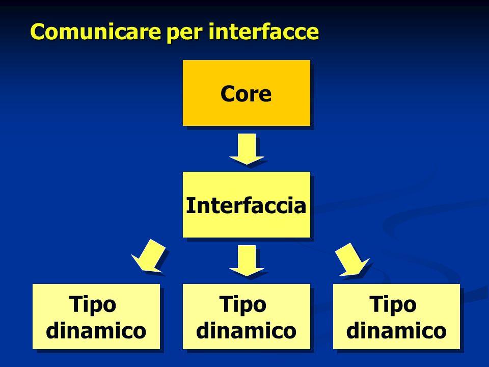 Comunicare per interfacce Core Interfaccia Tipo dinamico Tipo dinamico Tipo dinamico Tipo dinamico Tipo dinamico Tipo dinamico