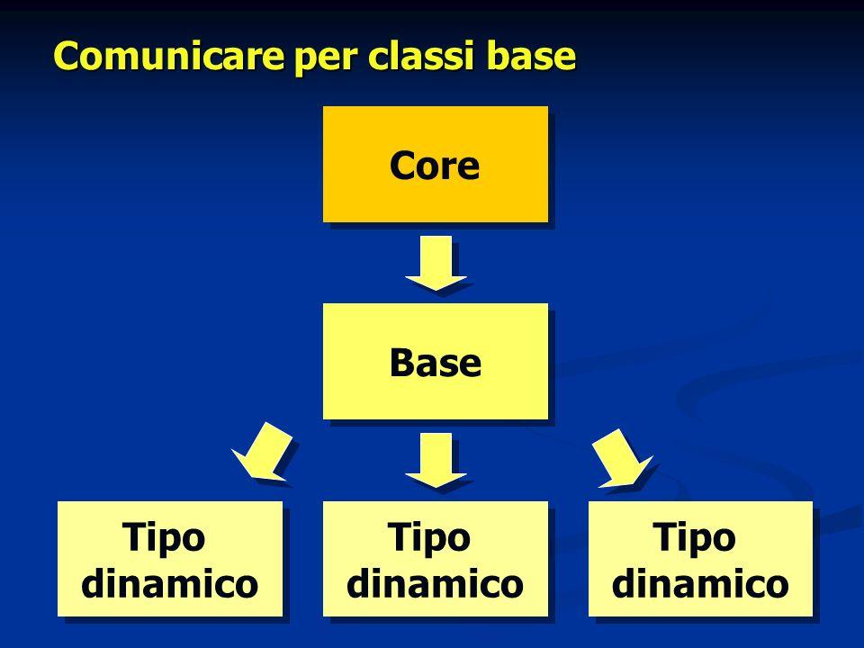 Comunicare per reflection Core Tipo dinamico Tipo dinamico Informazioni sul tipo Invocazione dinamica