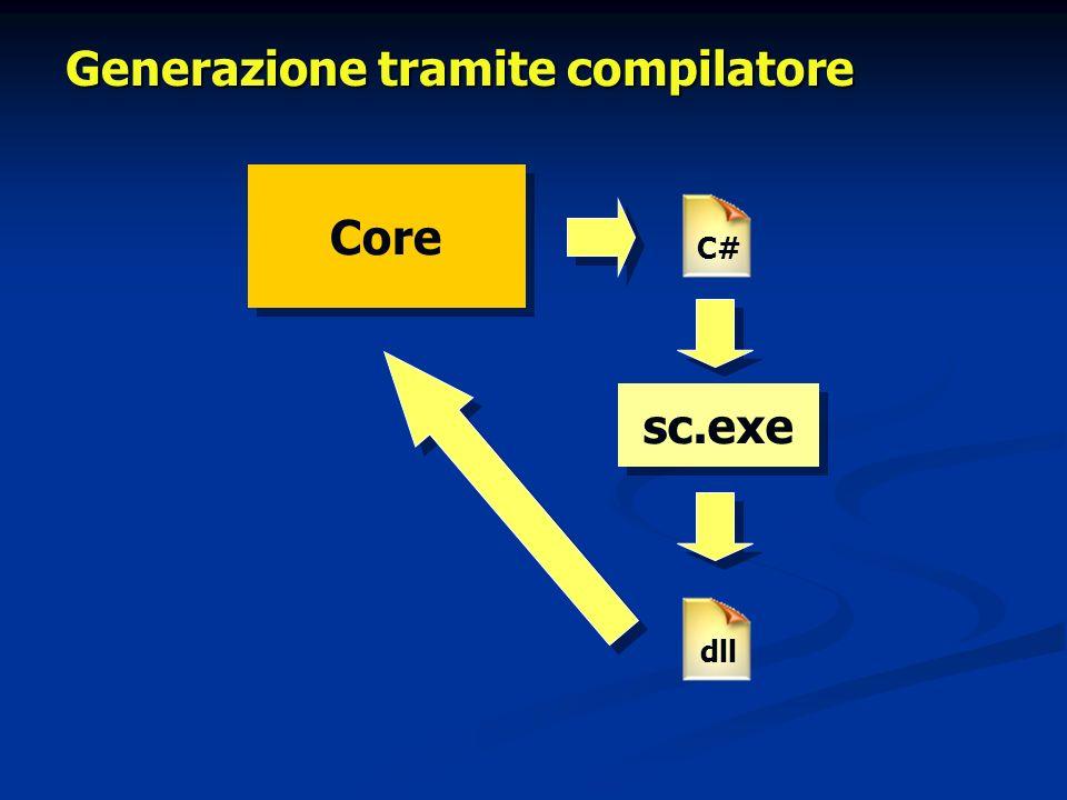 Utilizzare il CodeDom Una possibilità migliore consiste nella generazione di codice tramite le classi contenute nel namespace CodeDom.