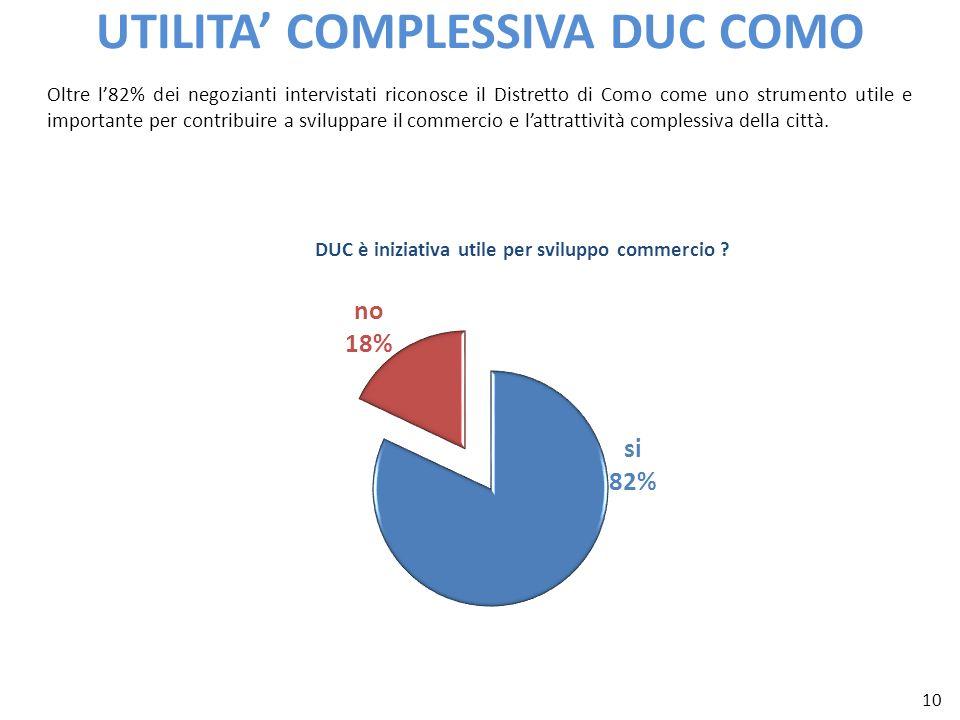 10 UTILITA COMPLESSIVA DUC COMO Oltre l82% dei negozianti intervistati riconosce il Distretto di Como come uno strumento utile e importante per contri