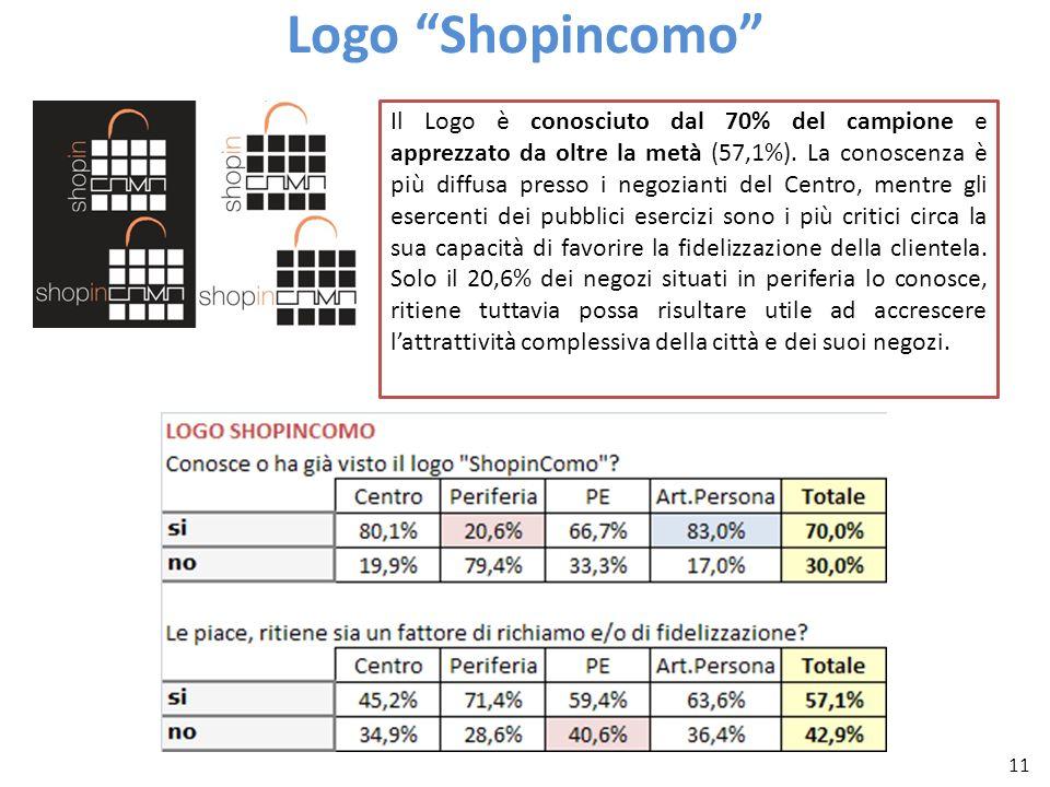 11 Logo Shopincomo Il Logo è conosciuto dal 70% del campione e apprezzato da oltre la metà (57,1%). La conoscenza è più diffusa presso i negozianti de