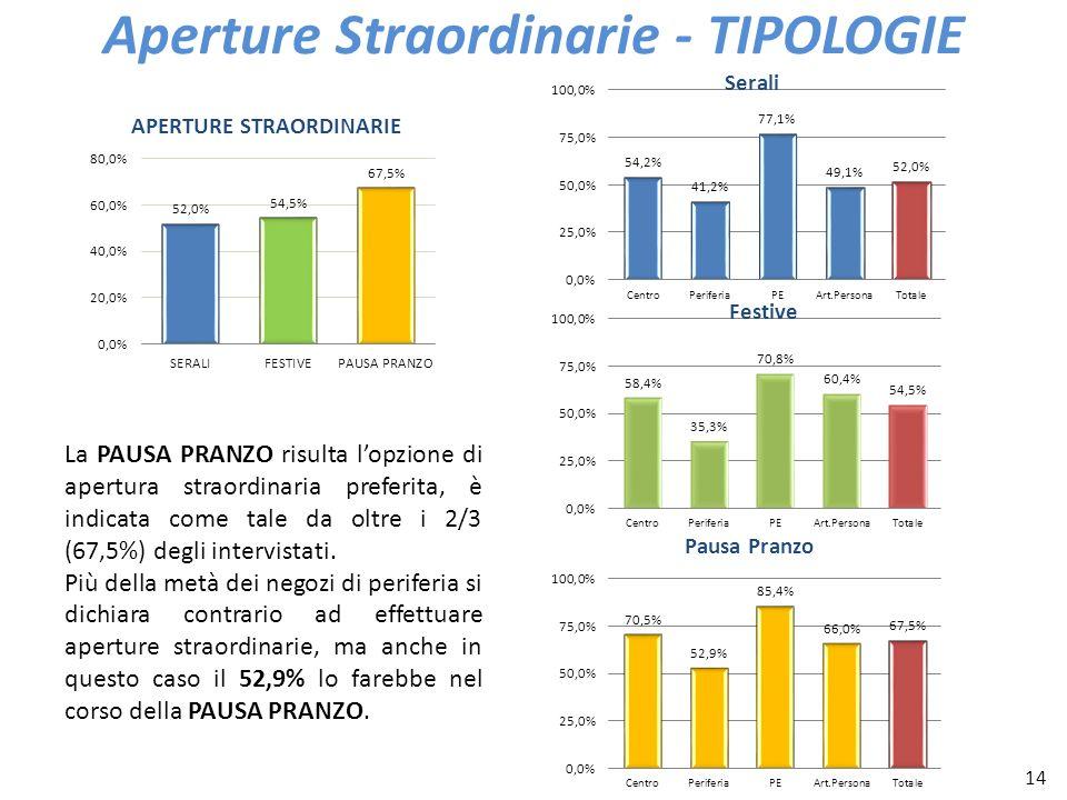 14 Aperture Straordinarie - TIPOLOGIE La PAUSA PRANZO risulta lopzione di apertura straordinaria preferita, è indicata come tale da oltre i 2/3 (67,5%