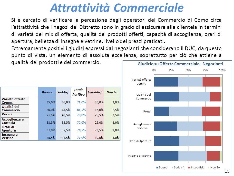 15 Attrattività Commerciale Si è cercato di verificare la percezione degli operatori del Commercio di Como circa lattrattività che i negozi del Distre