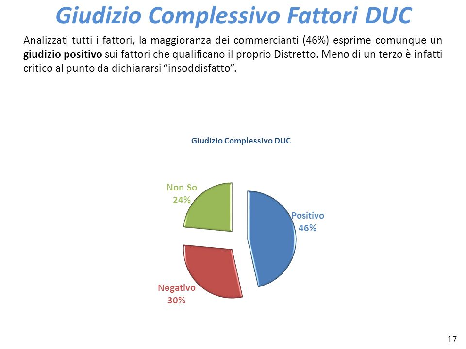 17 Giudizio Complessivo Fattori DUC Analizzati tutti i fattori, la maggioranza dei commercianti (46%) esprime comunque un giudizio positivo sui fattor