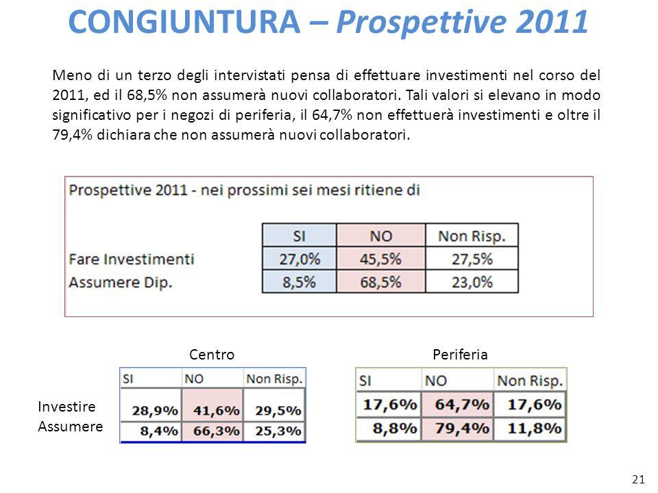 21 CONGIUNTURA – Prospettive 2011 Meno di un terzo degli intervistati pensa di effettuare investimenti nel corso del 2011, ed il 68,5% non assumerà nu